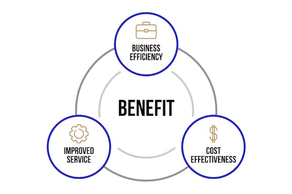 Hyosung Managed Services Benefits - Business Efficiency, Improved Service, and Cost Effectiveness